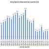 Wynik finansowy sprzedaży telefonów Sony